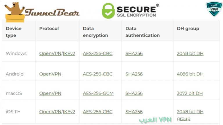 Tunnelbear VPN تونل بير في بي ان